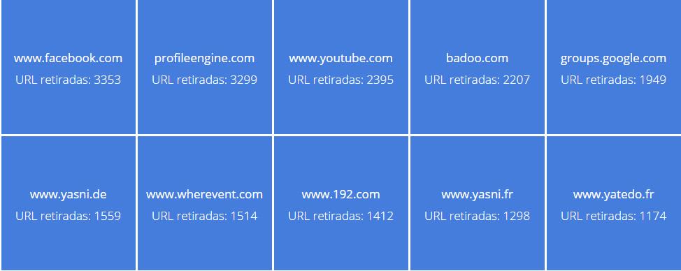 Lista de los dominios en los que se ha retirado la mayoría de URL de los resultados de búsqueda.